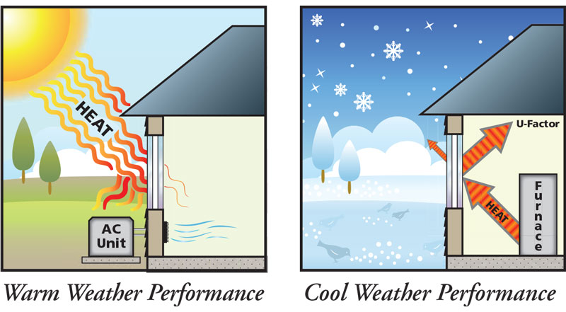 weather-performance